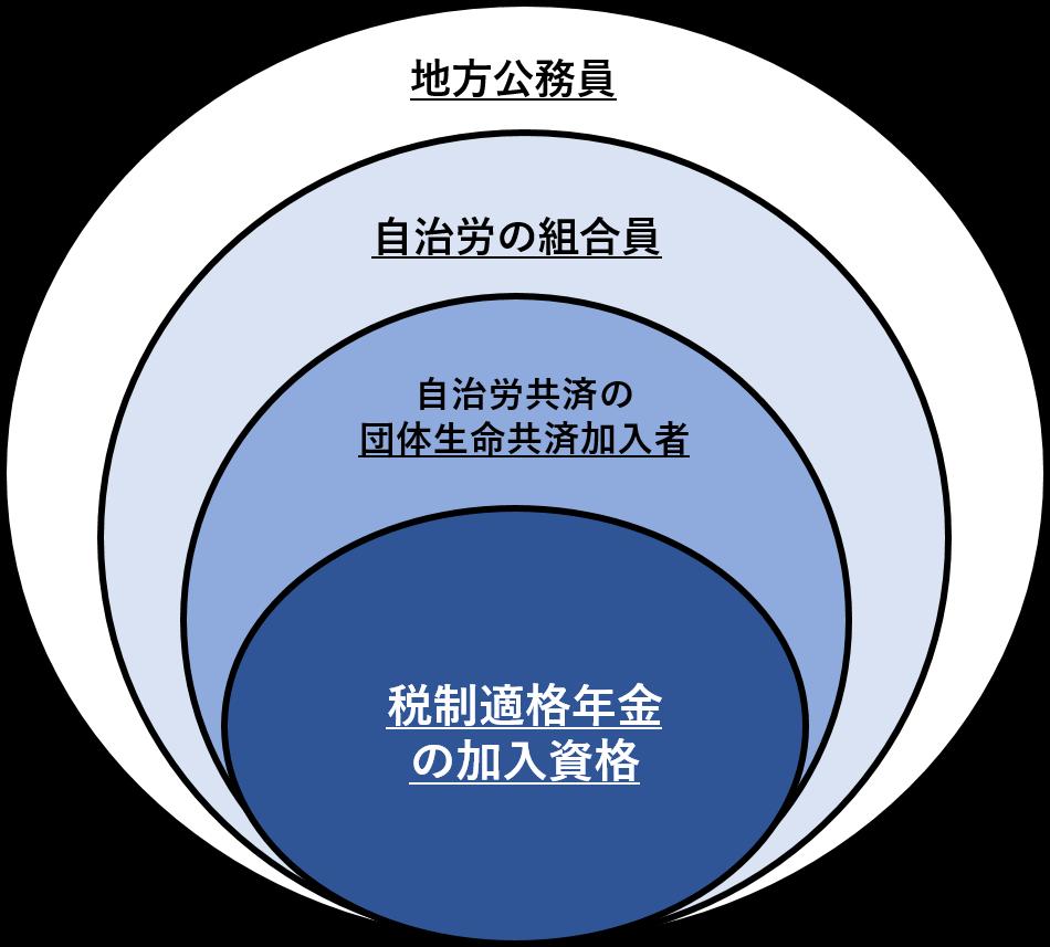 自治労共済の税制適格年金の加入資格